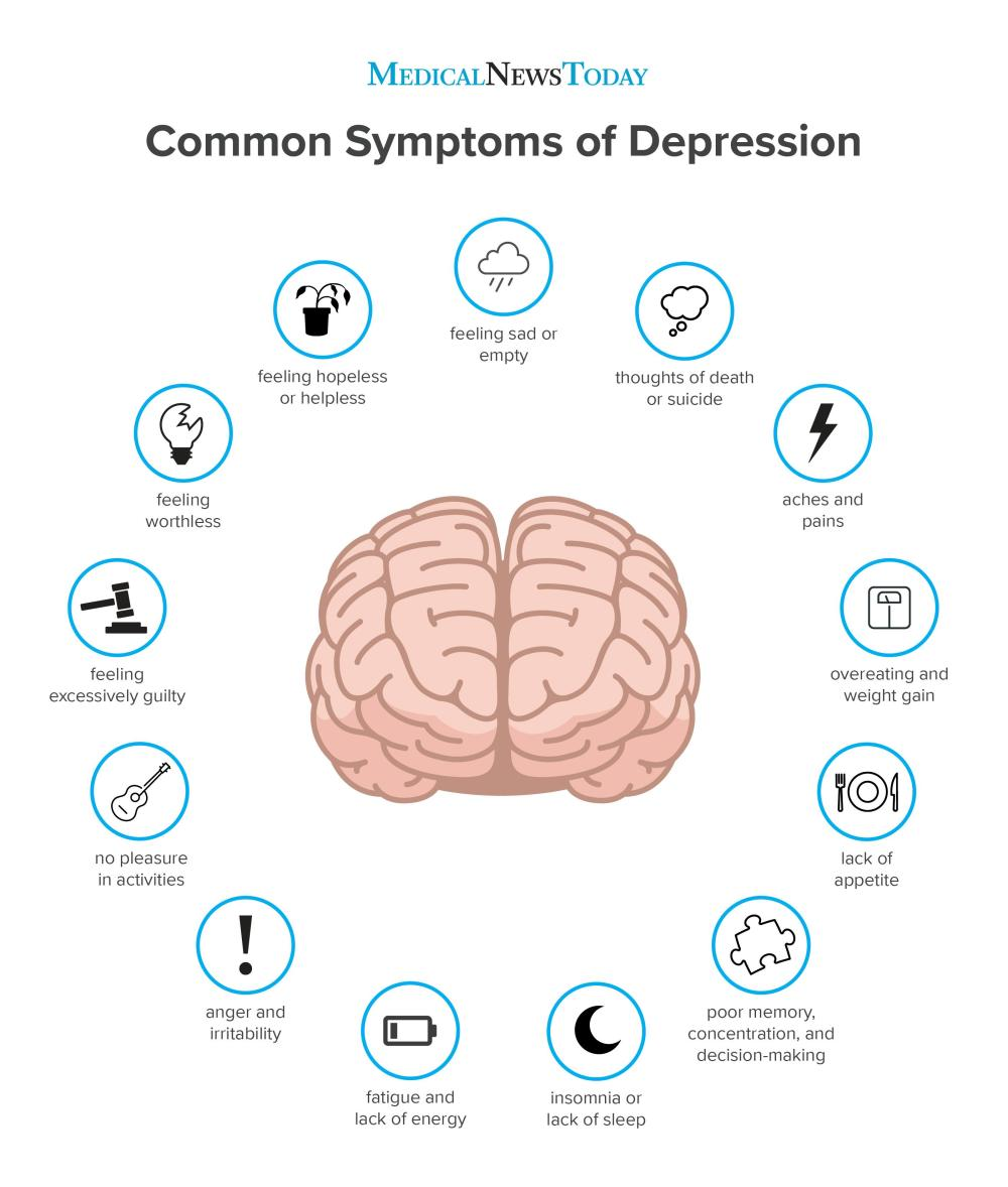 an-infographic-showing-the-commons-symptoms-of-depression